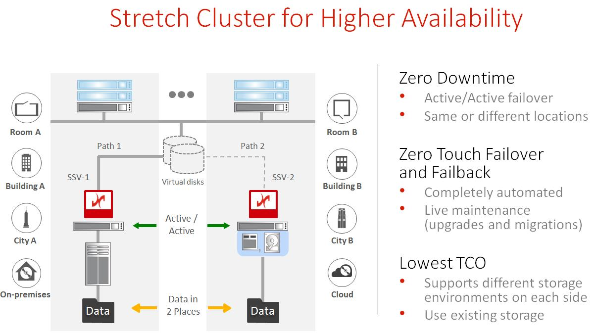 DataCore stretch cluster