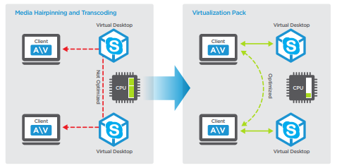 Skype for Business con VMware Horizon Virtualization Pack